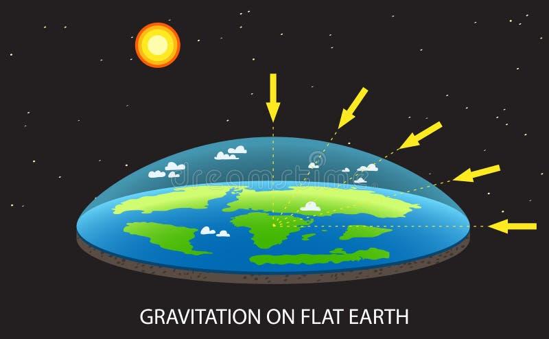 Βαρύτητα στην επίπεδη απεικόνιση έννοιας πλανήτη Γη με και τα βέλη απεικόνιση αποθεμάτων