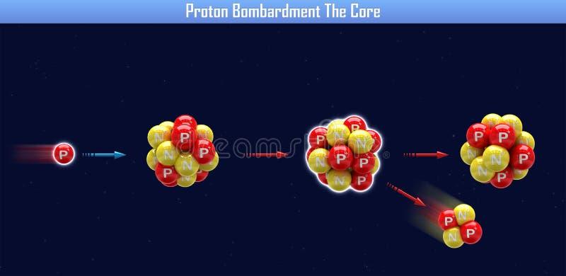 Βομβαρδισμός πρωτονίων ο πυρήνας απεικόνιση αποθεμάτων