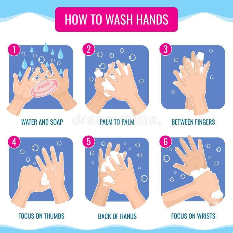Βρώμικα χέρια που πλένουν κατάλληλα το ιατρικό διάνυσμα υγιεινής infographic διανυσματική απεικόνιση