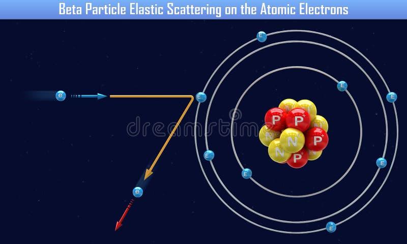 Β粒子弹性散射在原子电子 向量例证