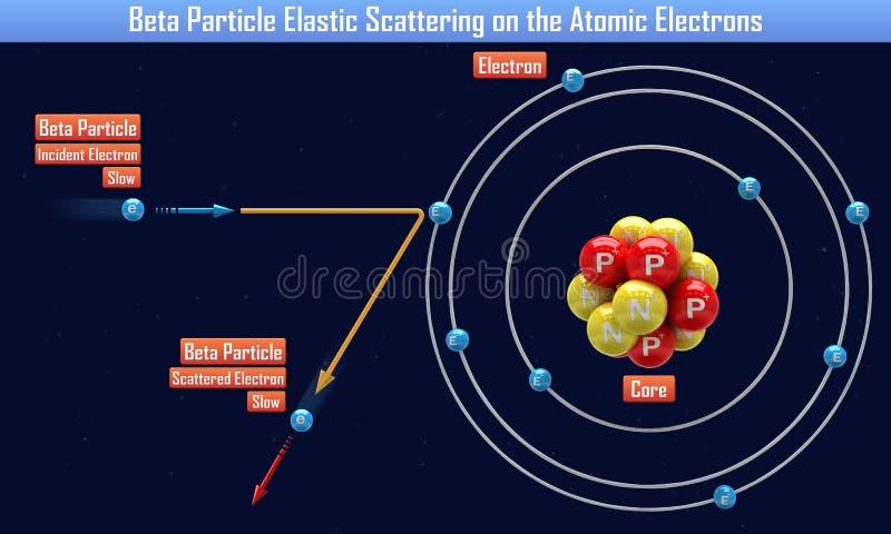 Β粒子弹性散射在原子电子 库存例证