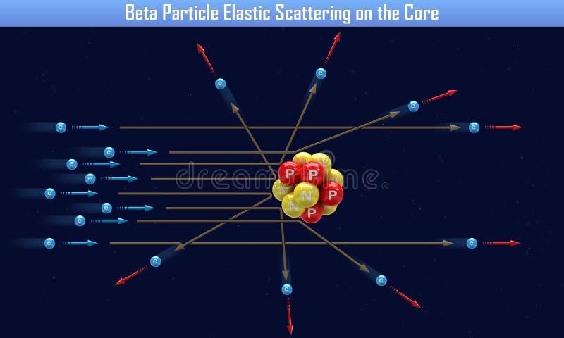 Β粒子弹性散射在核心 向量例证