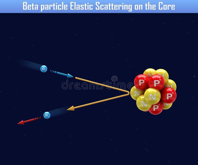 Β粒子弹性散射在核心 库存例证