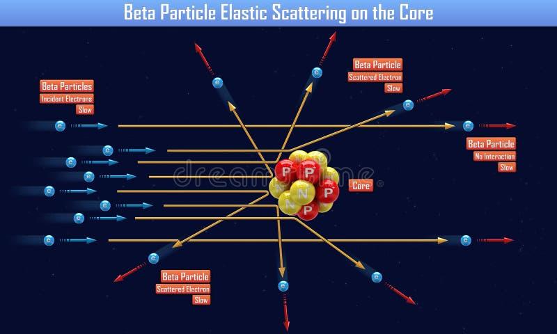 Β粒子弹性散射在核心 皇族释放例证
