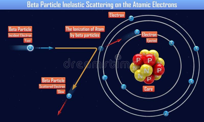 Β粒子非弹性散射在原子电子 皇族释放例证