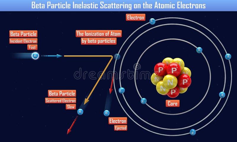 Β粒子非弹性散射在原子电子 库存例证