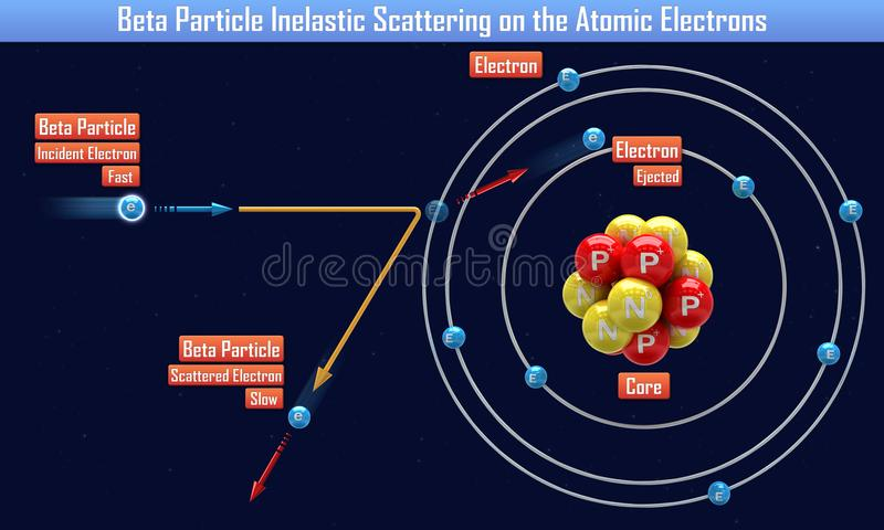 Β粒子非弹性散射在原子电子 向量例证
