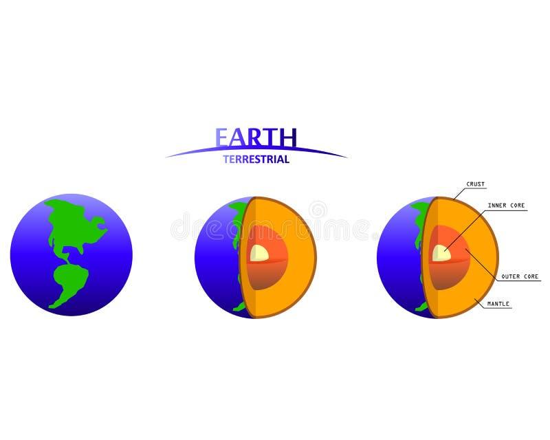 Γήινα στρώματα Clipart με τον επίγειο πλανήτη Infographics στοκ φωτογραφίες