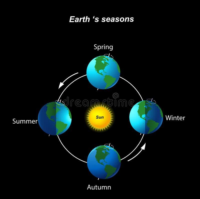 Γήινη ` s εποχή στο μαύρο υπόβαθρο διανυσματική απεικόνιση