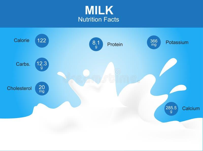 Γεγονότα διατροφής γάλακτος, γάλα με τις πληροφορίες, διάνυσμα γάλακτος απεικόνιση αποθεμάτων