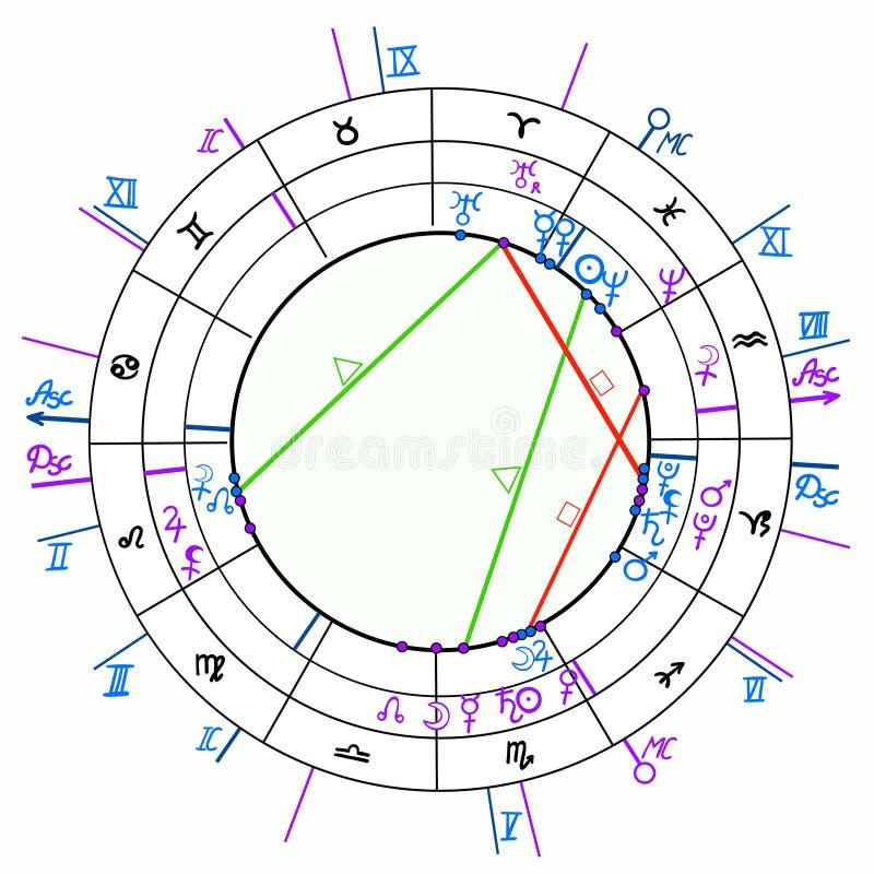 Γενέθλιο αστρολογικό διάγραμμα Synastry, zodiac σημάδια Διανυσματικό illustra απεικόνιση αποθεμάτων