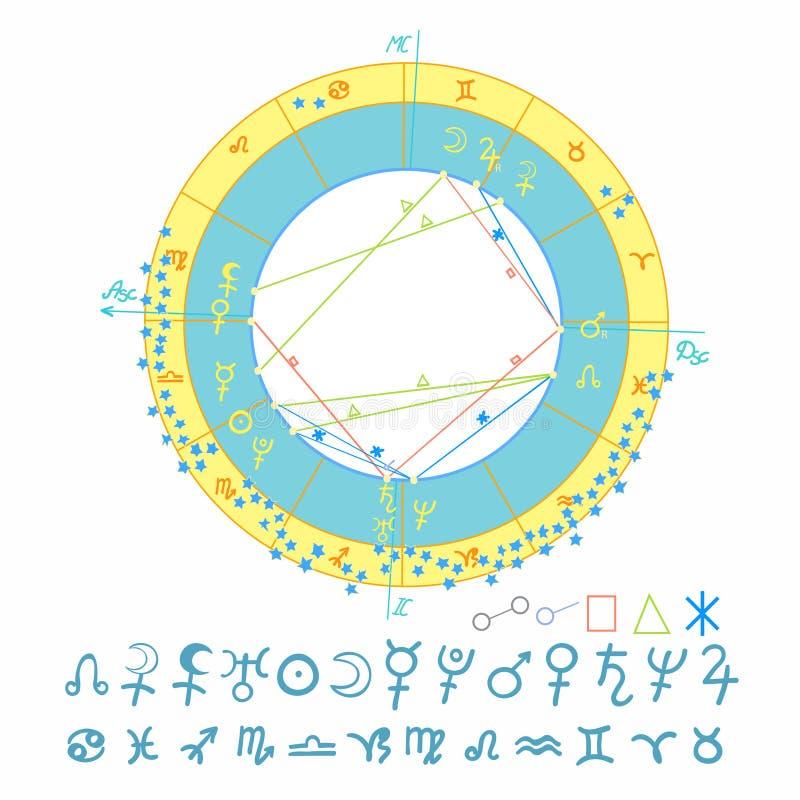 Γενέθλιο αστρολογικό διάγραμμα, zodiac σημάδια επίσης corel σύρετε το διάνυσμα απεικόνισης απεικόνιση αποθεμάτων