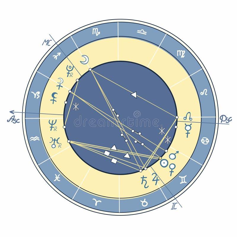 Γενέθλιο αστρολογικό διάγραμμα, zodiac σημάδια επίσης corel σύρετε το διάνυσμα απεικόνισης διανυσματική απεικόνιση