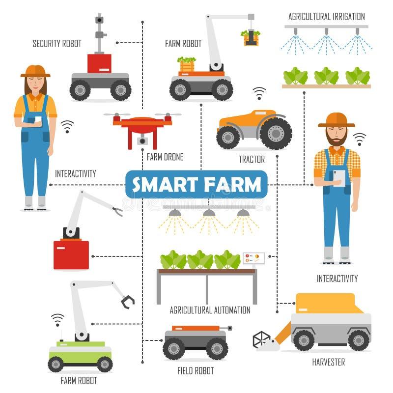 Γεωργικό έξυπνο αγροτικό διάγραμμα ροής με τις εικόνες των ρομπότ διανυσματική απεικόνιση