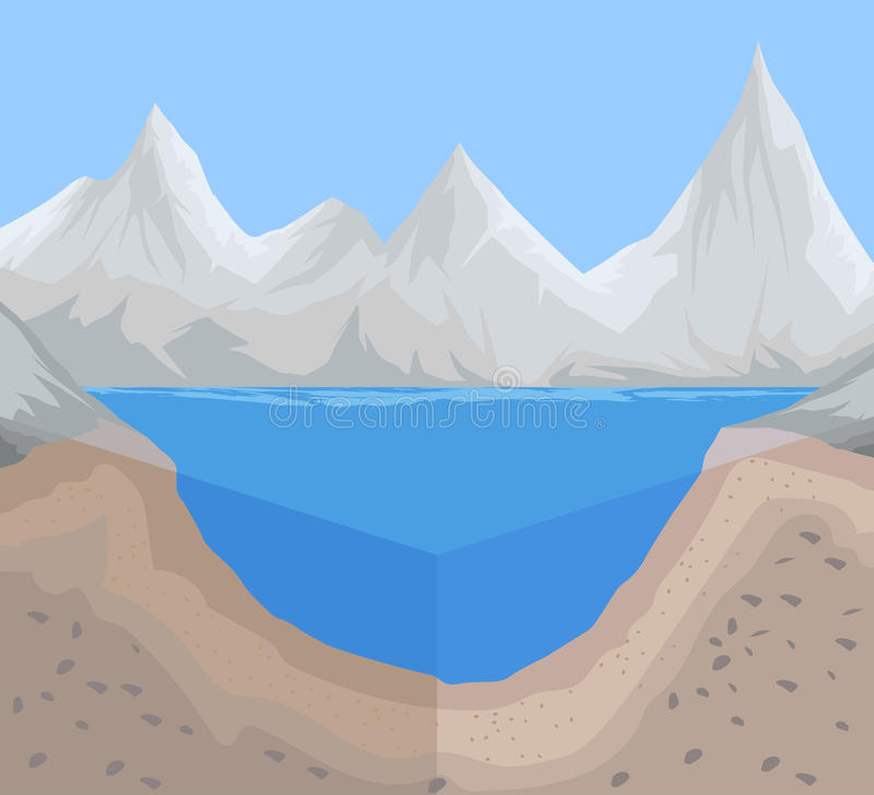 Γεωλογία και σκηνή πατωμάτων ποταμών διανυσματική απεικόνιση