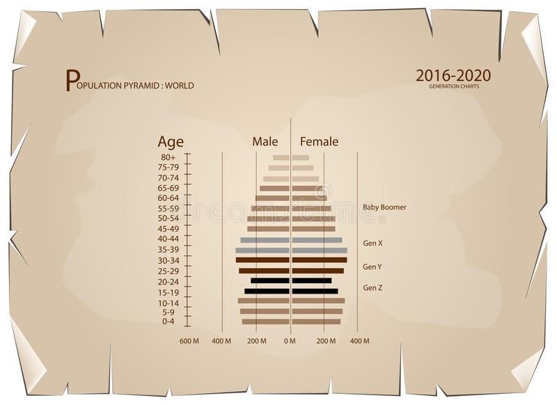 2016-2020 γραφικές παραστάσεις πυραμίδων πληθυσμού με τη γενεά 4 απεικόνιση αποθεμάτων