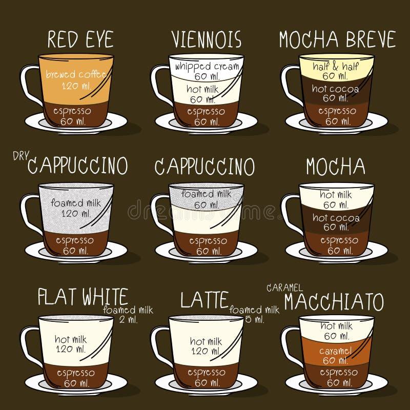Γραφικός με τους τύπους καφέ Συνταγές, αναλογίες απεικόνιση αποθεμάτων