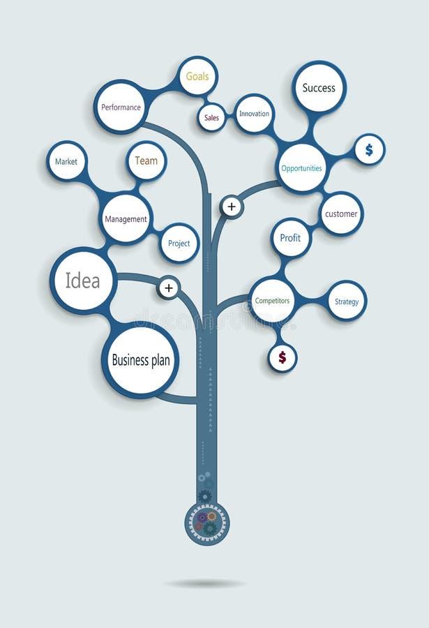 Δέντρο επιχειρηματικών σχεδίων Χρονική γραμμή απεικόνιση αποθεμάτων