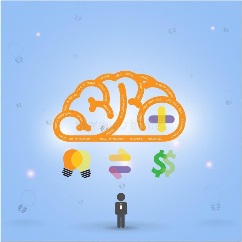 Δημιουργικό υπόβαθρο έννοιας ιδέας εγκεφάλου ελεύθερη απεικόνιση δικαιώματος