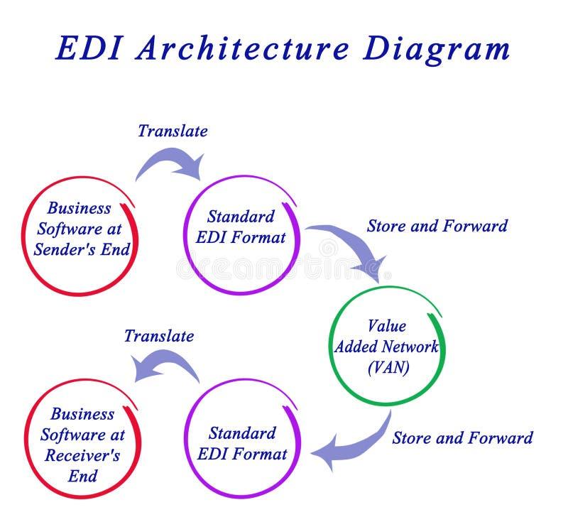 Διάγραμμα αρχιτεκτονικής EDI απεικόνιση αποθεμάτων