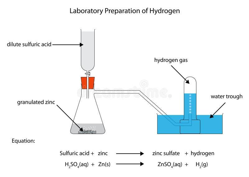 Διάγραμμα για την προετοιμασία του υδρογόνου διανυσματική απεικόνιση