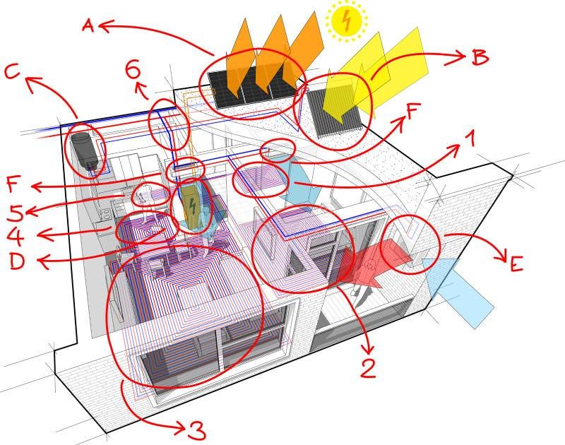 Διάγραμμα διαμερισμάτων με τη θέρμανση πατωμάτων και φωτοβολταϊκός και τα ηλιακά πλαίσια και τον κλιματισμό και συρμένες τις χέρι διανυσματική απεικόνιση