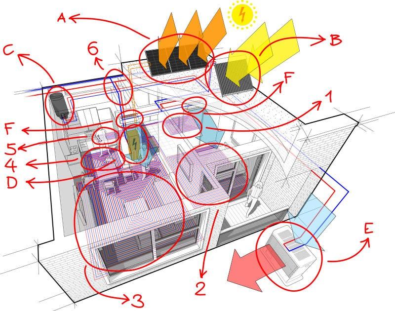 Διάγραμμα διαμερισμάτων με τη θέρμανση πατωμάτων και φωτοβολταϊκός και τα ηλιακά πλαίσια και τον κλιματισμό και συρμένες τις χέρι απεικόνιση αποθεμάτων
