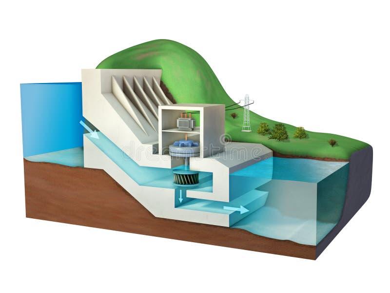 Διάγραμμα εγκαταστάσεων υδροηλεκτρικής ενέργειας διανυσματική απεικόνιση
