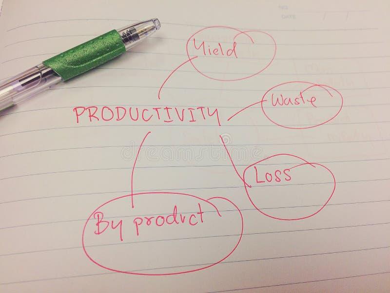 Διάγραμμα εικόνων της έννοιας παραγωγικότητας για τη βελτίωση στοκ εικόνες