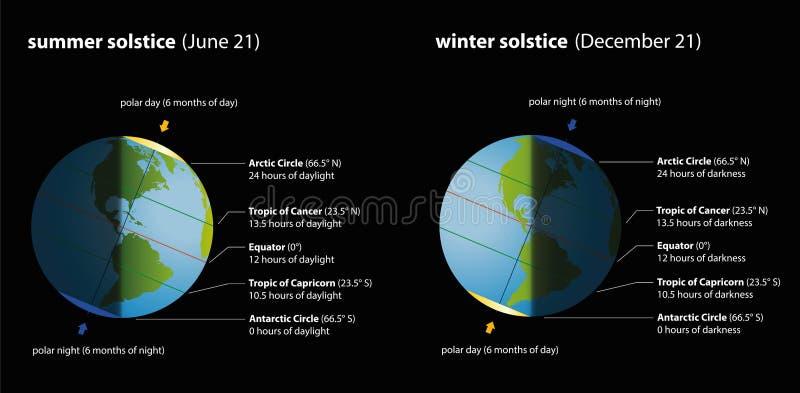 Διάγραμμα θερινού χειμερινού ηλιοστασίου διανυσματική απεικόνιση