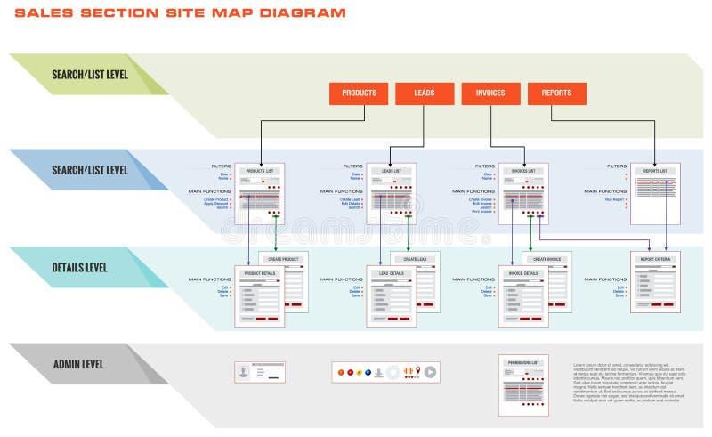 Διάγραμμα διαδικασίας πωλήσεων ιστοχώρου Διαδικτύου διανυσματική απεικόνιση