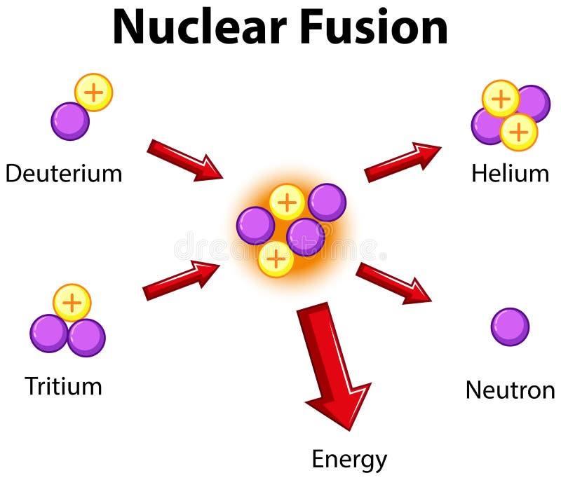 Διάγραμμα που παρουσιάζει πυρηνική σύντηξη διανυσματική απεικόνιση