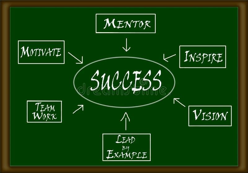 Διάγραμμα ροής επιτυχίας ελεύθερη απεικόνιση δικαιώματος