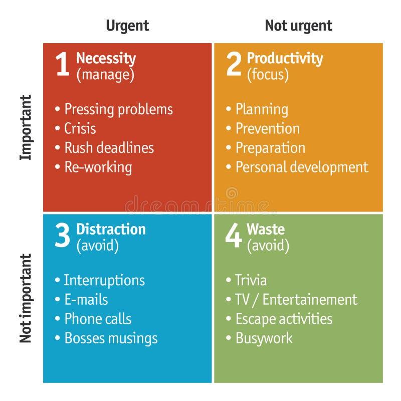 Διάγραμμα της μήτρας χρονικής διαχείρισης - διάνυσμα διανυσματική απεικόνιση