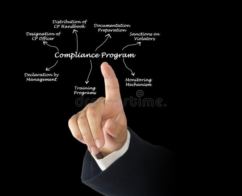 Διάγραμμα του προγράμματος συμμόρφωσης στοκ εικόνα με δικαίωμα ελεύθερης χρήσης