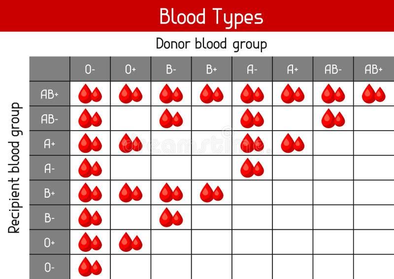 Διάγραμμα των τύπων αίματος στις πτώσεις Ιατρικός και υγειονομική περίθαλψη infographic διανυσματική απεικόνιση