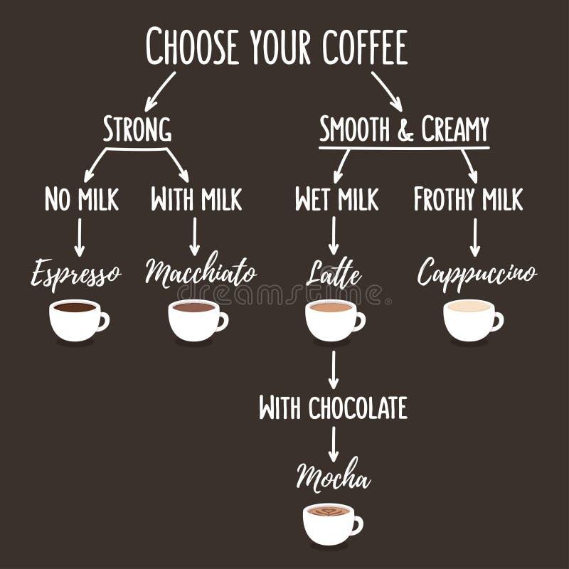 Διάγραμμα τύπων καφέ ελεύθερη απεικόνιση δικαιώματος