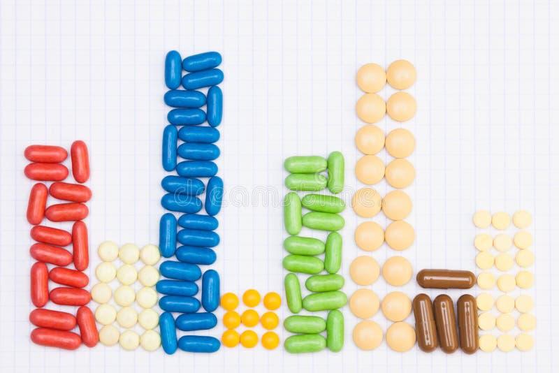 Διάγραμμα φιαγμένο από ταμπλέτες και χάπια στοκ εικόνα