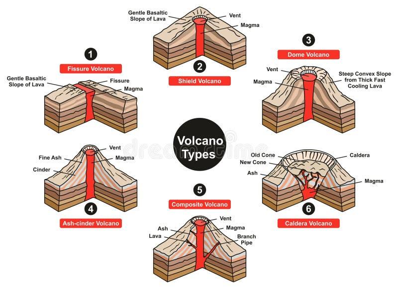 Διάγραμμα Infographic τύπων ηφαιστείων ελεύθερη απεικόνιση δικαιώματος