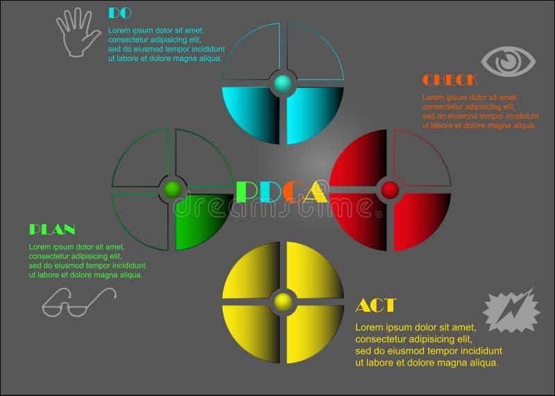Διάγραμμα PDCA διανυσματική απεικόνιση