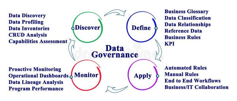 Διαδικασία διακυβέρνησης στοιχείων απεικόνιση αποθεμάτων