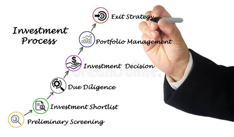 Διαδικασία επένδυσης στοκ φωτογραφίες