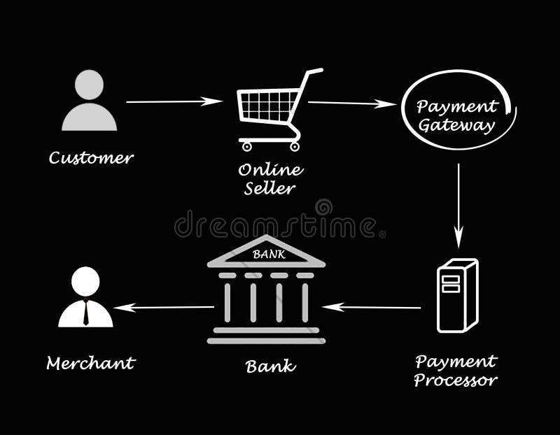 Διαδικασία επεξεργασίας πληρωμής απεικόνιση αποθεμάτων