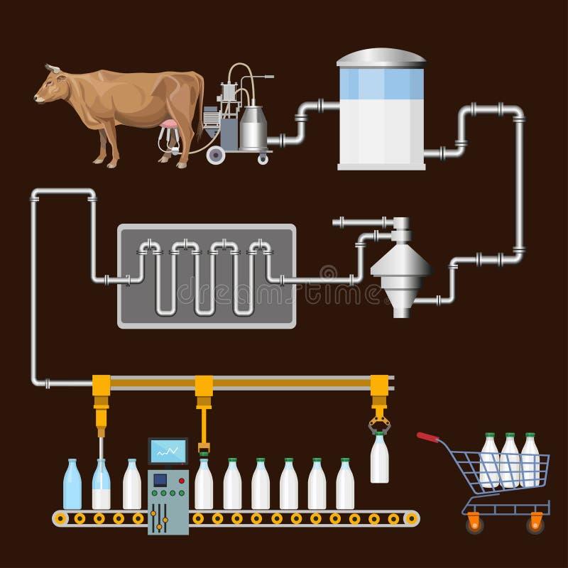 Διαδικασία παραγωγής γάλακτος διανυσματική απεικόνιση