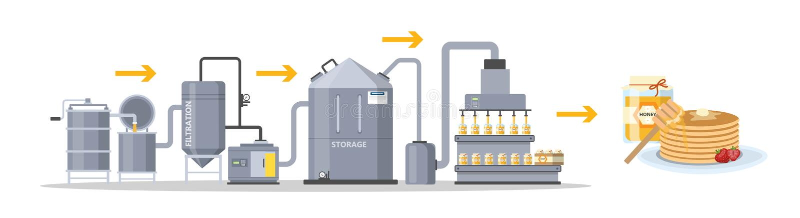 Διαδικασία παραγωγής μελιού Διήθηση και αποθήκευση του προϊόντος απεικόνιση αποθεμάτων