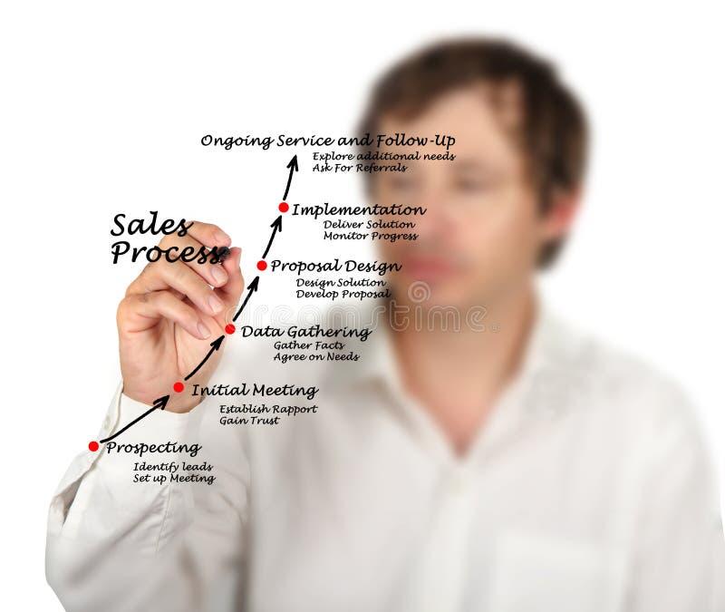 Διαδικασία πωλήσεων στοκ εικόνα με δικαίωμα ελεύθερης χρήσης