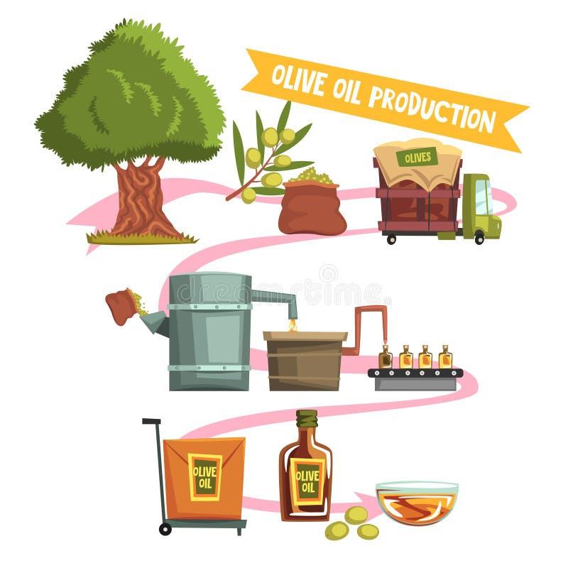Διαδικασία της παραγωγής πετρελαίου ελιών από την καλλιέργεια στο ολοκληρωμένο προϊόν: αυξανόμενο δέντρο, συγκομιδή, που στέλνει  διανυσματική απεικόνιση