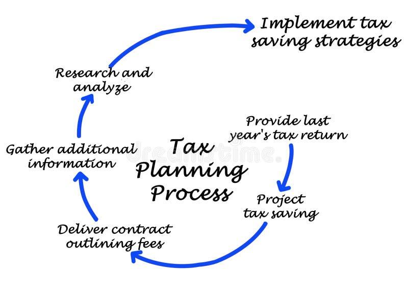 Διαδικασία φορολογικού προγραμματισμού διανυσματική απεικόνιση