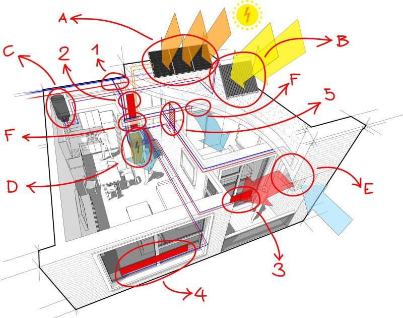 Διαμέρισμα με τα θερμαντικά σώματα και το photovoltaics και solars και τον κλιματισμό και συρμένες τις χέρι σημειώσεις απεικόνιση αποθεμάτων