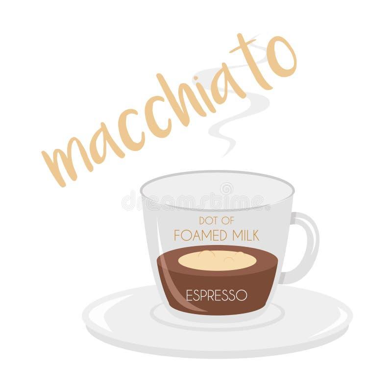 Διανυσματική απεικόνιση ενός εικονιδίου φλυτζανιών καφέ Macchiato με την προετοιμασία και τις αναλογίες του απεικόνιση αποθεμάτων